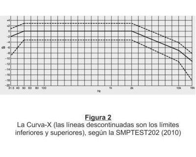 Curva X